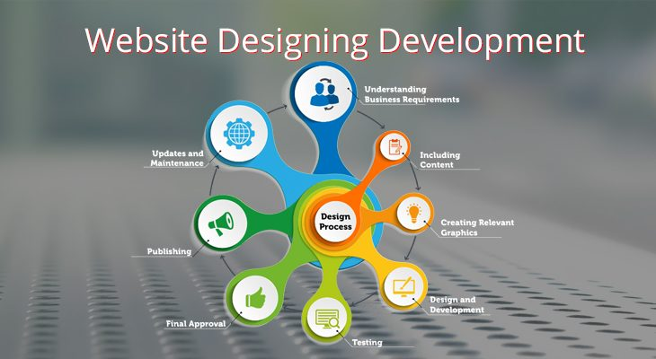Best Website Development Company in Dehradun